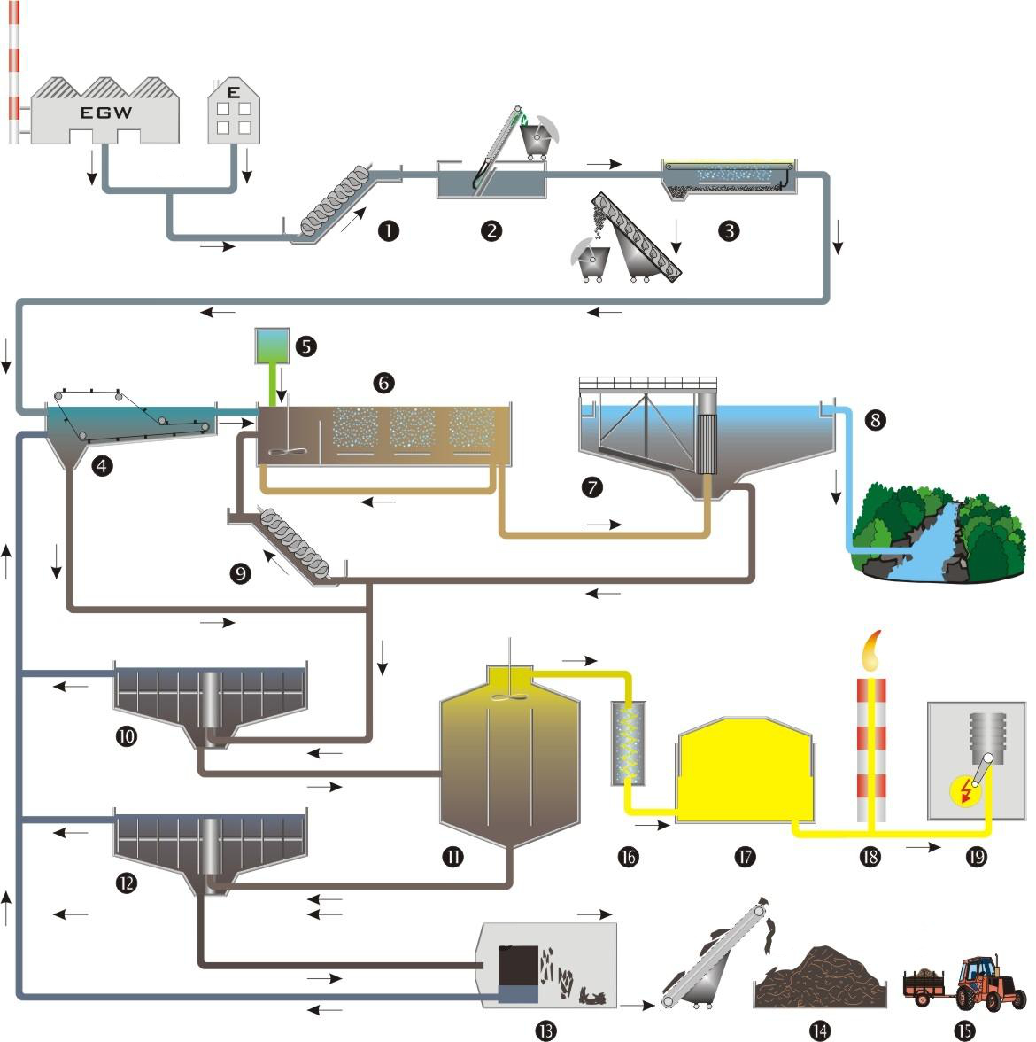 acqu_04_schema_depuratore-impiantobiologico